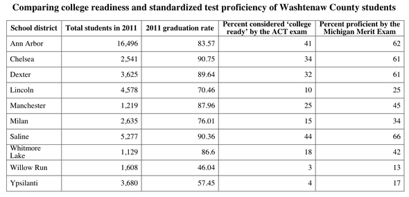 2011 college readiness standardized test comparison.jpg